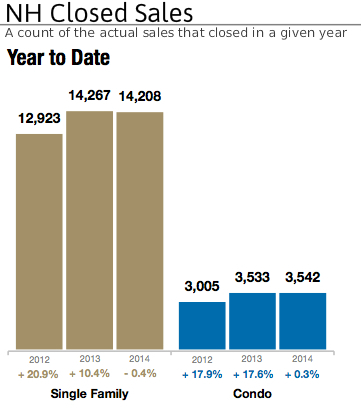 NH Closed Real Estate Sales 2014