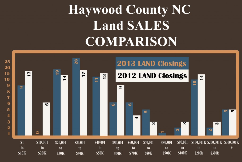 2013 Haywood County NC Land Sales Market Update