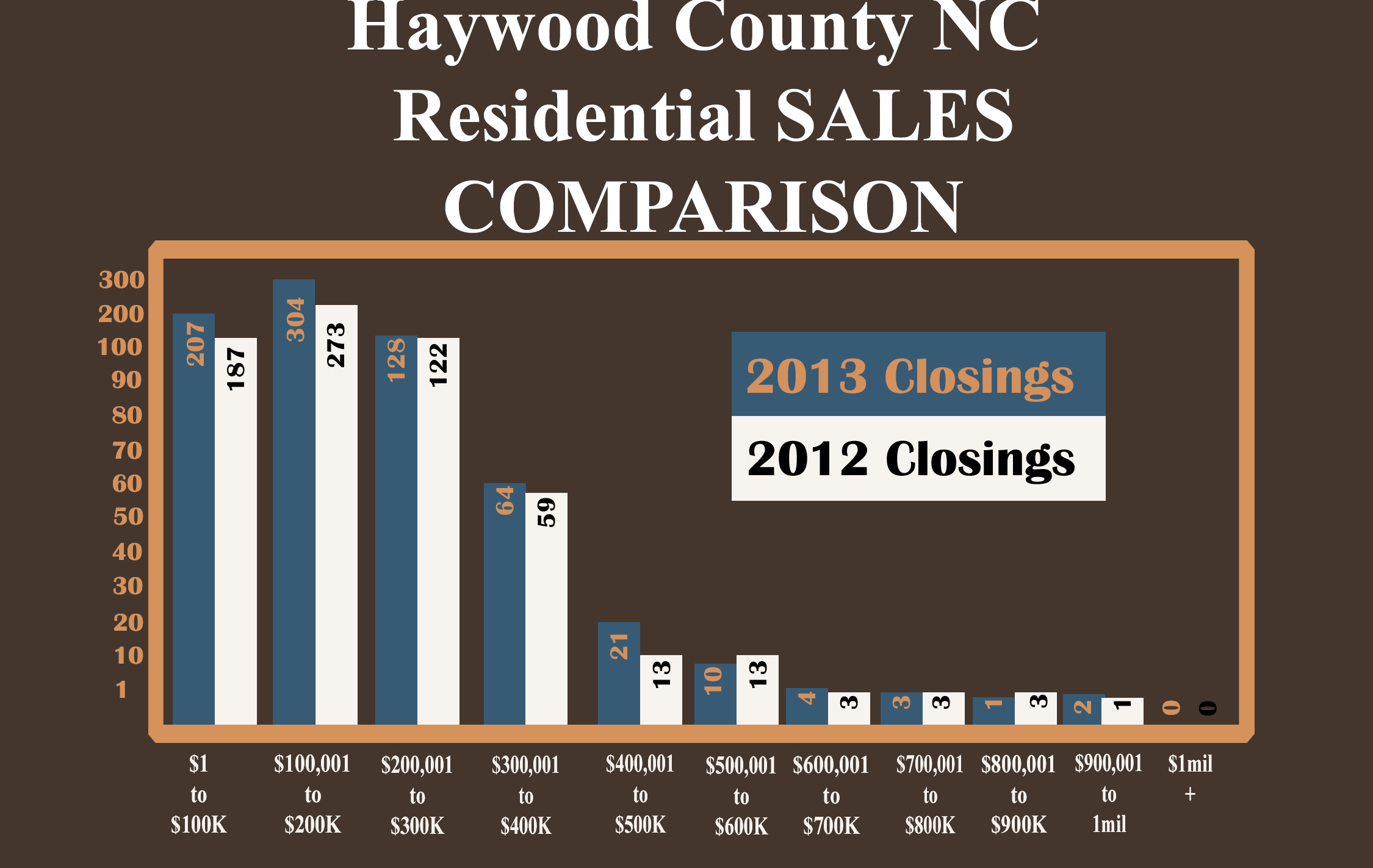 2013 Haywood County NC Residential sales comparison from 2012