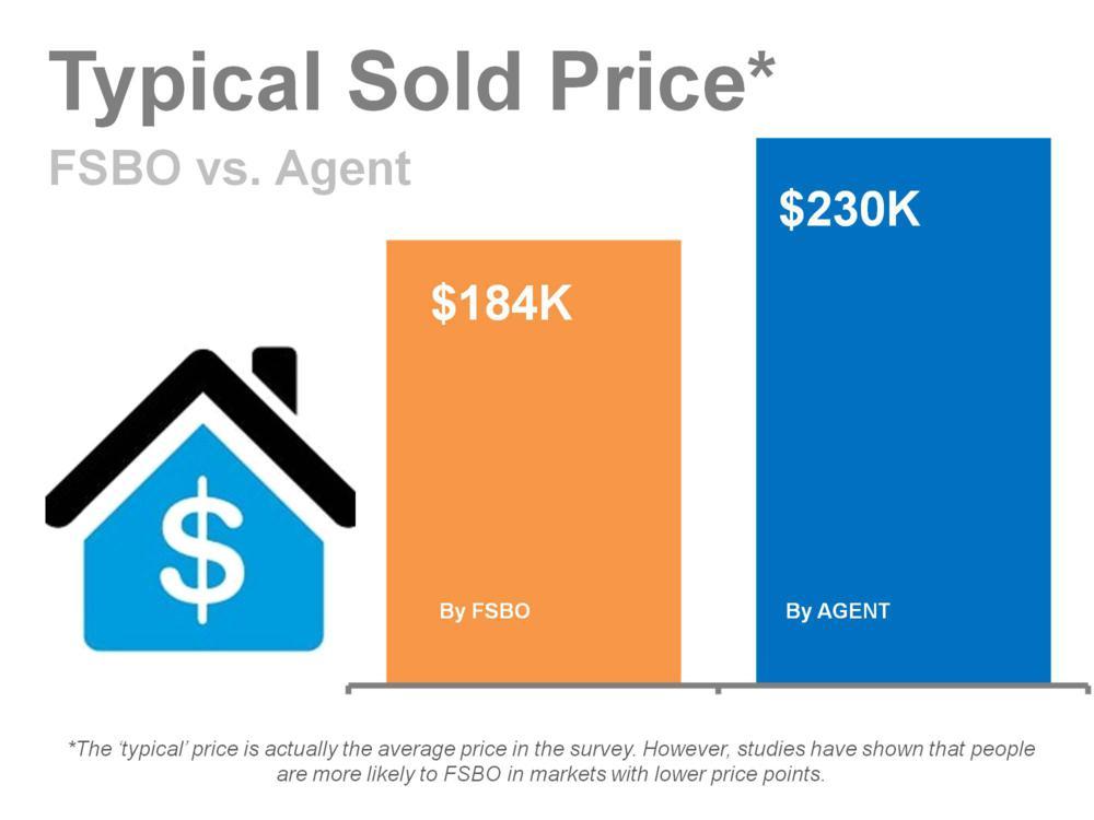 FSBO vs Agent Sold Price