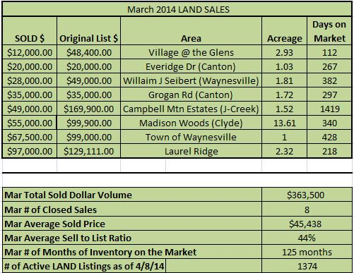 March 2014 Land Sales Haywood County, NC