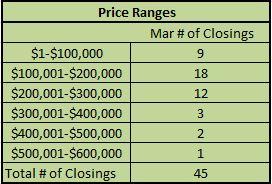 mar$range-homes