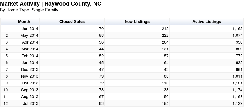 Haywood County NC Homes Sold Report for July 2014