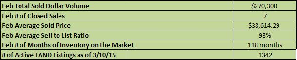 2015 February Land Sales Market Stats Summary Haywood County NC