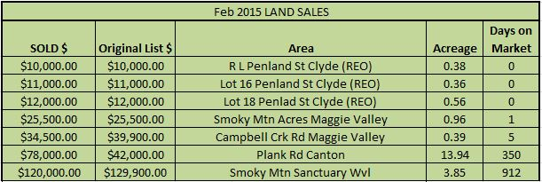 2015 February Land Sales Haywood County NC