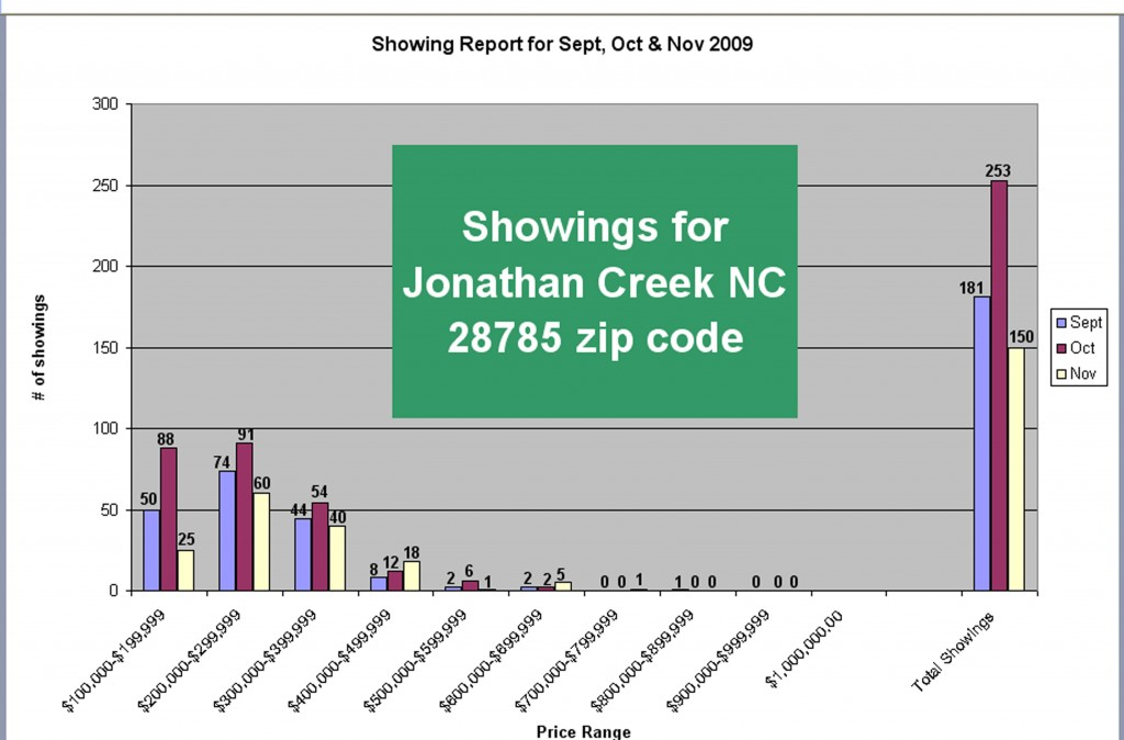 Jonathan Creek NC Real Estate Showing Report for Sept, Oct & Nov 09