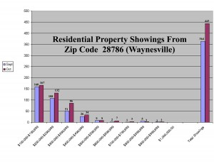 Waynesville NC Home Showings Report