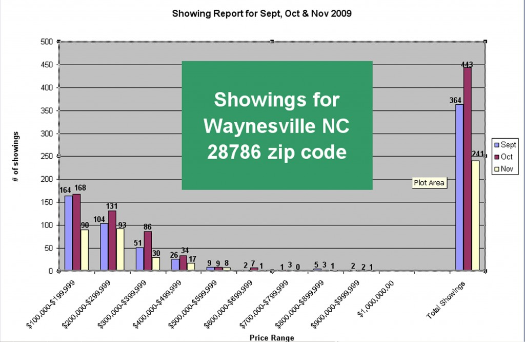 Waynesville NC Real Estate Showing Report for Sept and Oct 09
