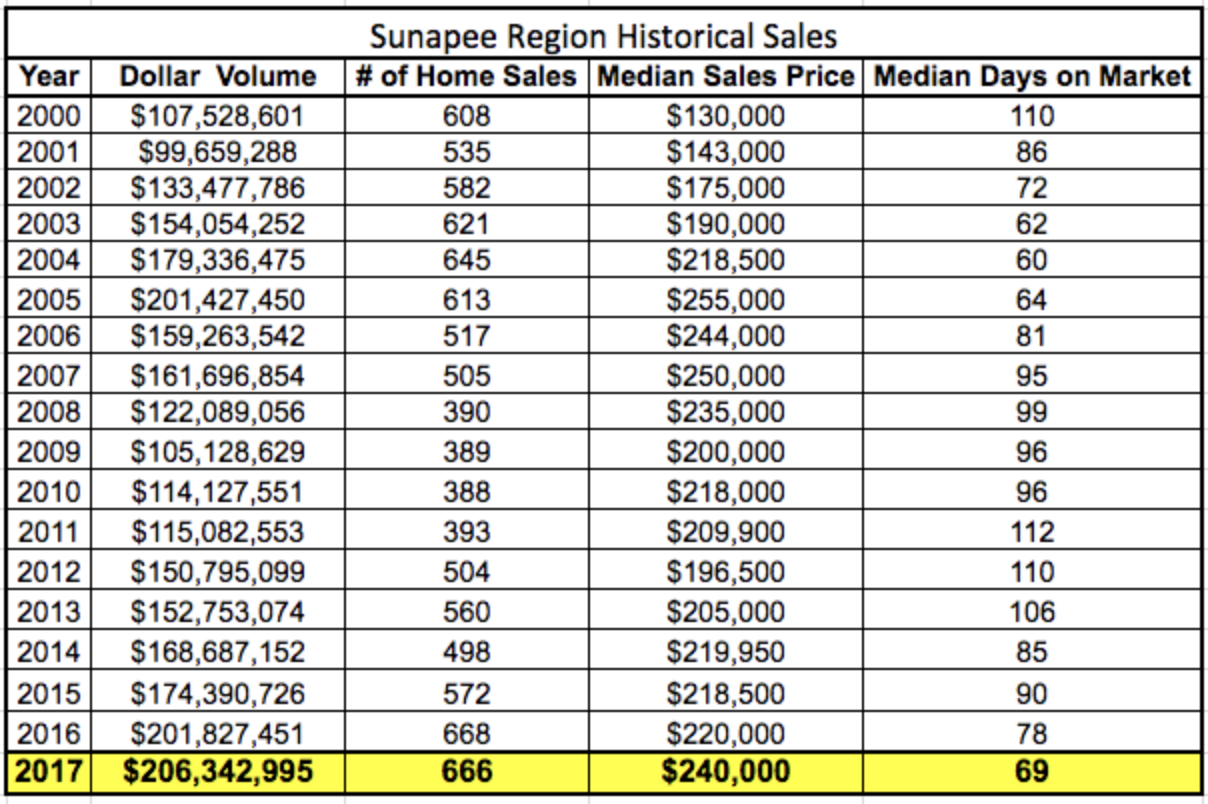 Sunapee Region Real Estate