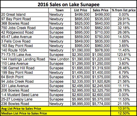 2016 Sales on Lake Sunapee