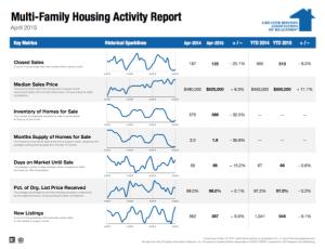 April 2015 Multi-family Housing Activity Report