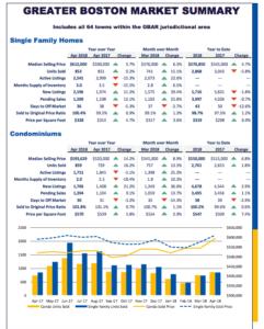 April 2018 Greater Boston Rea Estate Market Indicators Report
