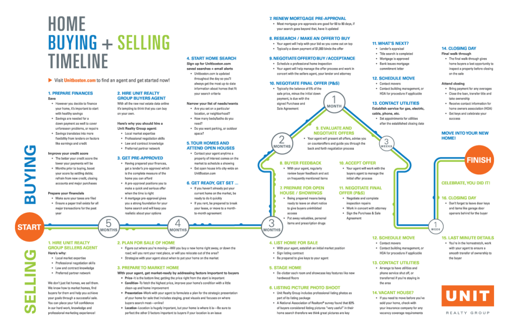 Boston Home Buying-Selling Timeline