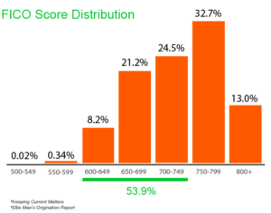 FICO Score Distribution Chart