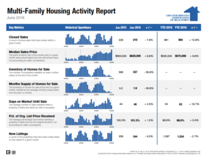 June 2016 Boston Multifamily Housing Market Trends Report