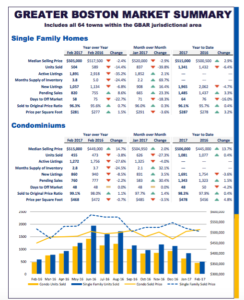 February 2017 Greater Boston Real Estate Monthly Indicators