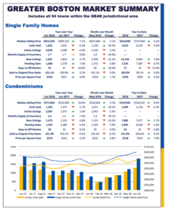 June 2018 Real Estate Market Report