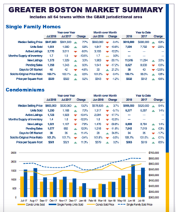 July 2018 Greater Boston Real Estate Market Trends