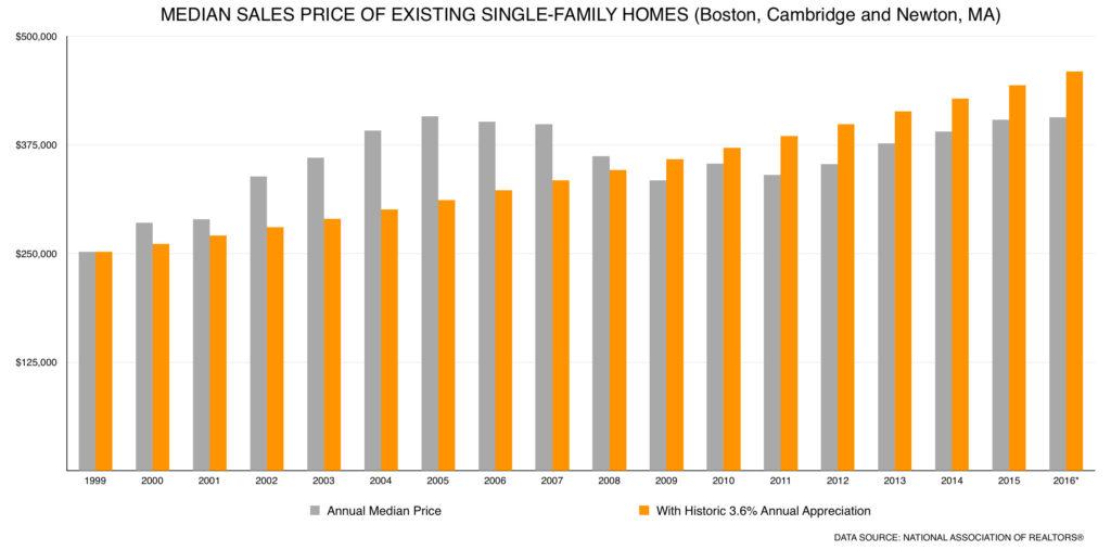 Boston Home Values With Historic Appreciation