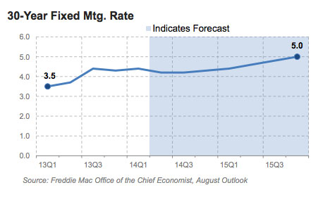 Freddie Macs August mortgage interest rate forecast