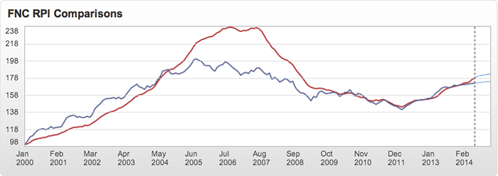 Residential Price Index: Boston MSA vs. Composite 10 MSAs August 2014